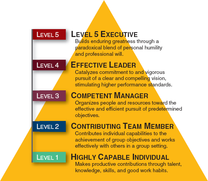 """Good to Great"" – – Level 5 Leadership 